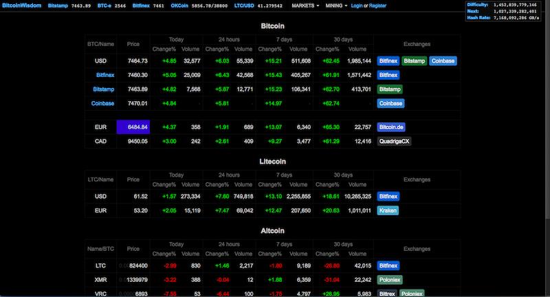 Silver gold bull bitcoin chart